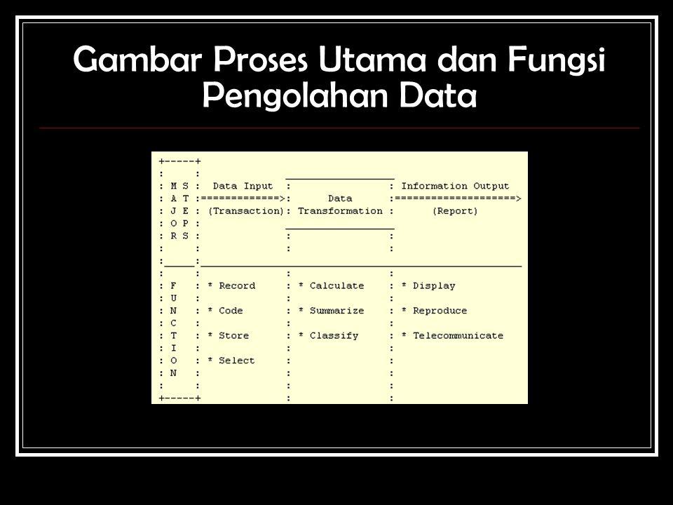 Gambar Proses Utama dan Fungsi Pengolahan Data