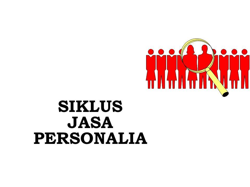 Audit Siklus Jasa Personalia Siklus jasa personalia meliputi semua kejadian dan kegiatan yang berkaitan dengan kompensasi pimpinan dan tenaga kerja.