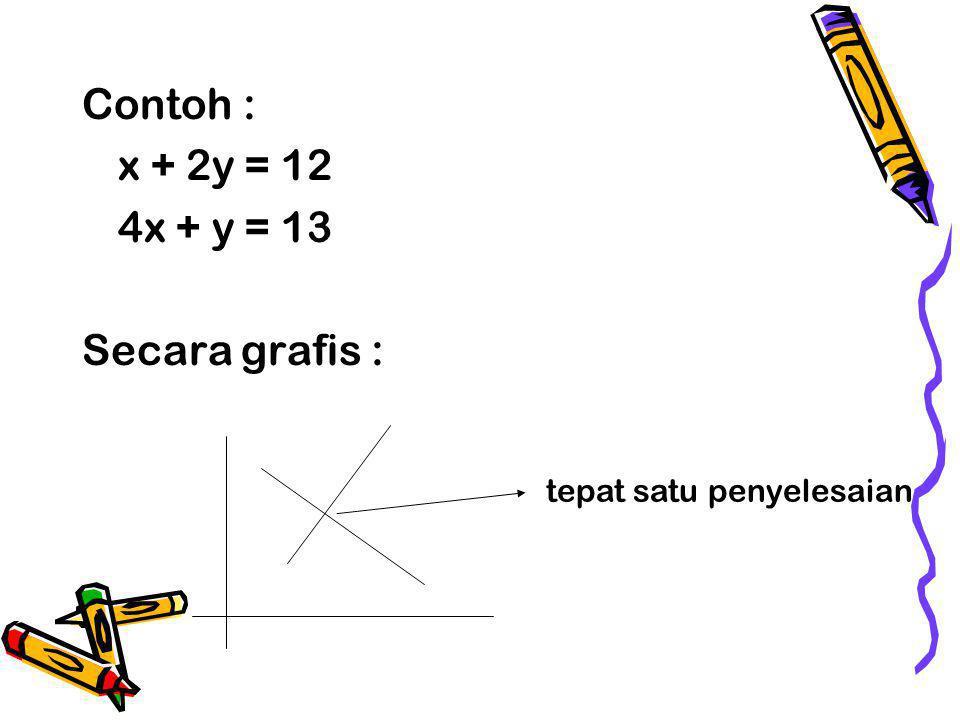 Contoh : x + 2y = 12 4x + y = 13 Secara grafis : tepat satu penyelesaian