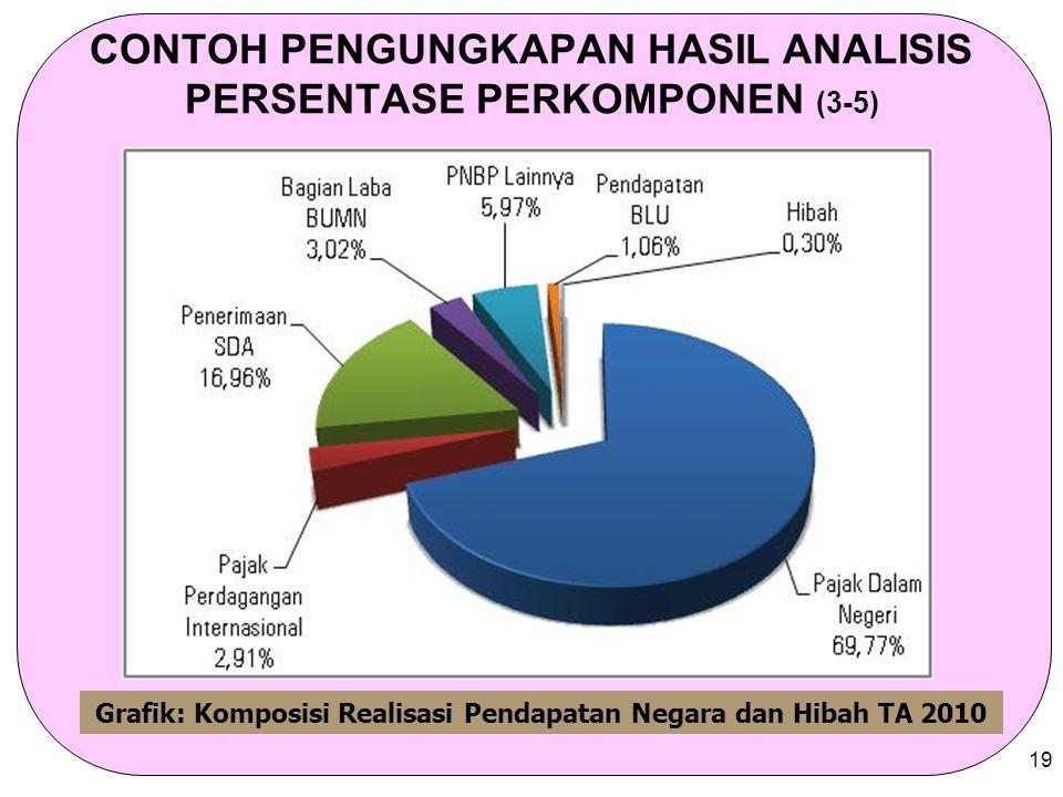 19 CONTOH PENGUNGKAPAN HASIL ANALISIS PERSENTASE PERKOMPONEN (3-5) Grafik: Komposisi Realisasi Pendapatan Negara dan Hibah TA 2010