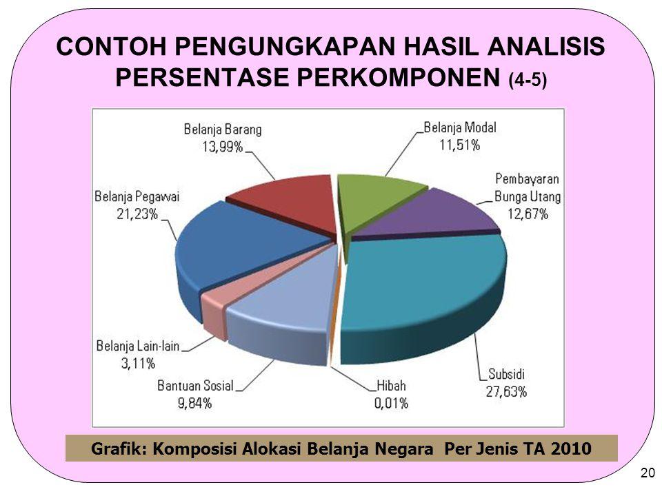 20 CONTOH PENGUNGKAPAN HASIL ANALISIS PERSENTASE PERKOMPONEN (4-5) Grafik: Komposisi Alokasi Belanja Negara Per Jenis TA 2010
