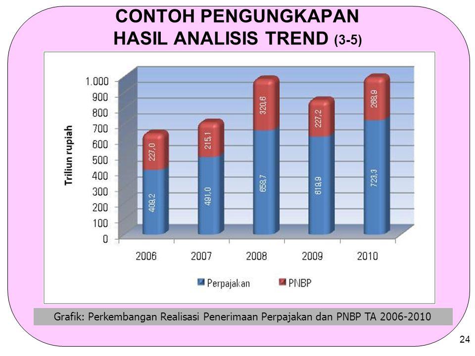 24 CONTOH PENGUNGKAPAN HASIL ANALISIS TREND (3-5) Grafik: Perkembangan Realisasi Penerimaan Perpajakan dan PNBP TA 2006-2010