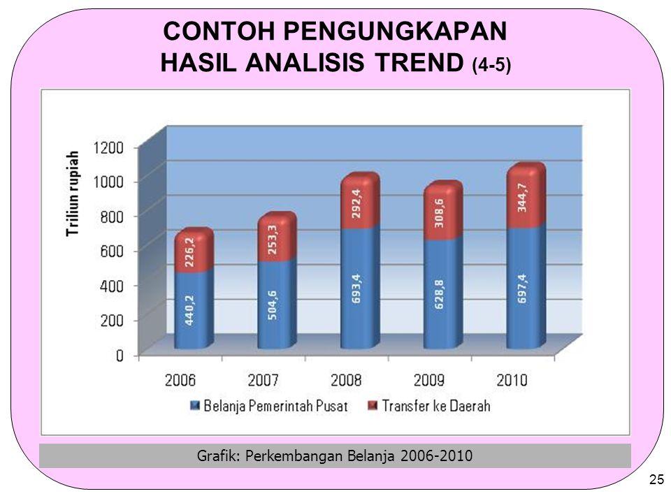 25 CONTOH PENGUNGKAPAN HASIL ANALISIS TREND (4-5) Grafik: Perkembangan Belanja 2006-2010