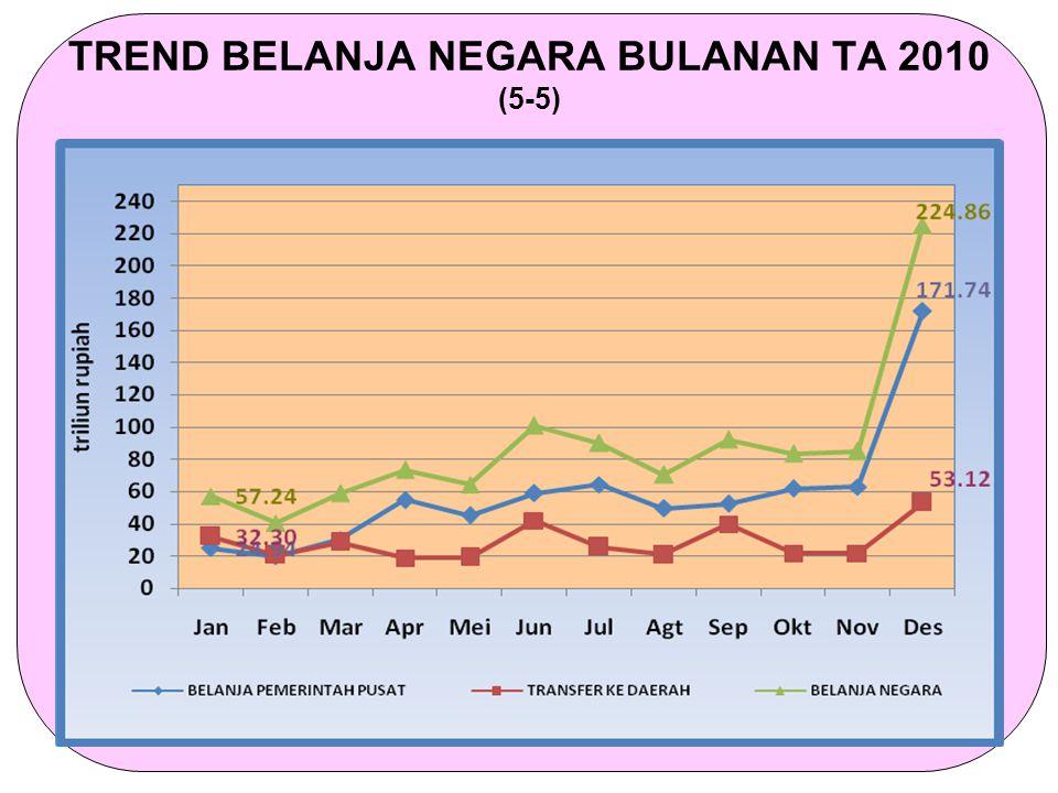 TREND BELANJA NEGARA BULANAN TA 2010 (5-5)