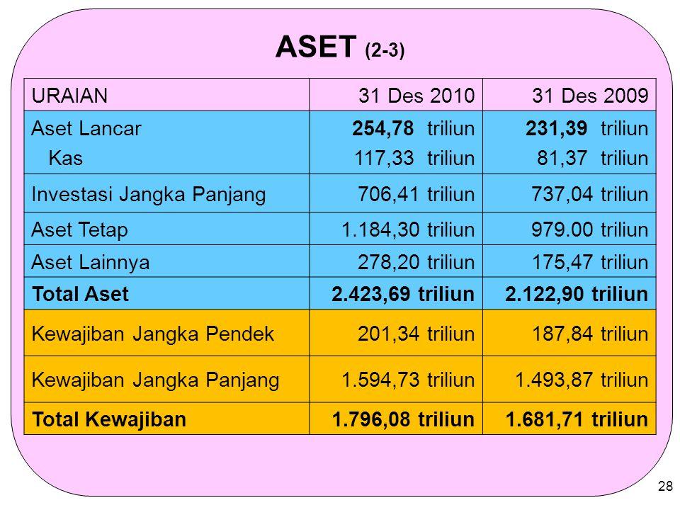 28 ASET (2-3) URAIAN31 Des 201031 Des 2009 Aset Lancar Kas 254,78 triliun 117,33 triliun 231,39 triliun 81,37 triliun Investasi Jangka Panjang706,41 t