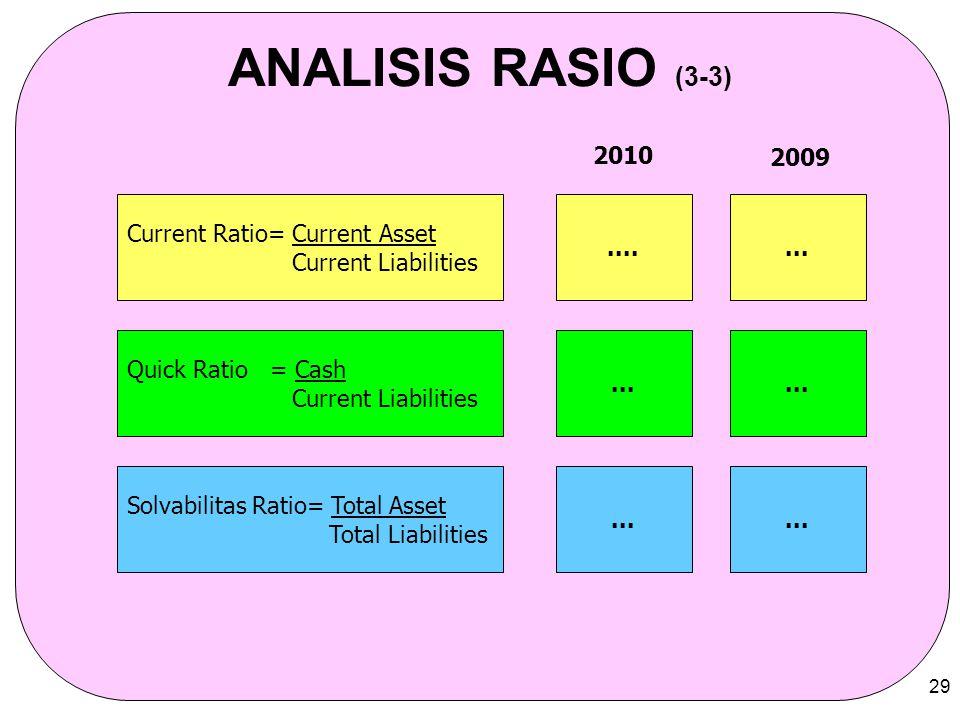 29 ANALISIS RASIO (3-3) Current Ratio= Current Asset Current Liabilities Quick Ratio = Cash Current Liabilities Solvabilitas Ratio= Total Asset Total