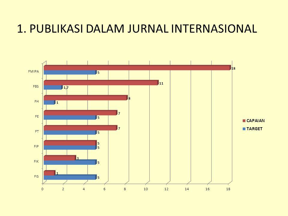 1. PUBLIKASI DALAM JURNAL INTERNASIONAL