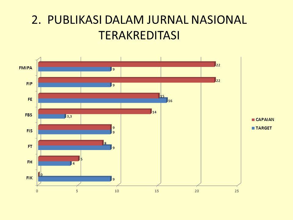2. PUBLIKASI DALAM JURNAL NASIONAL TERAKREDITASI
