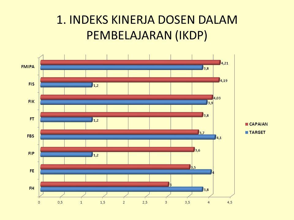 1. INDEKS KINERJA DOSEN DALAM PEMBELAJARAN (IKDP)