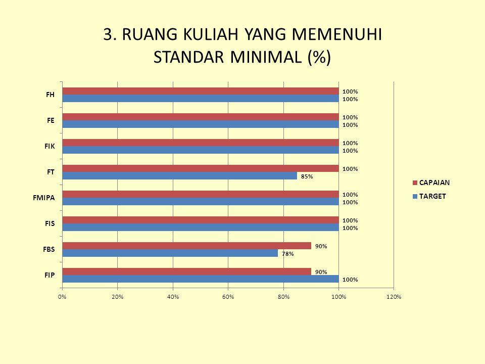 3. RUANG KULIAH YANG MEMENUHI STANDAR MINIMAL (%)