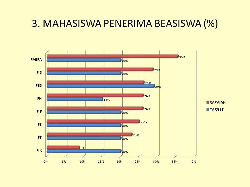 3. MAHASISWA PENERIMA BEASISWA (%)