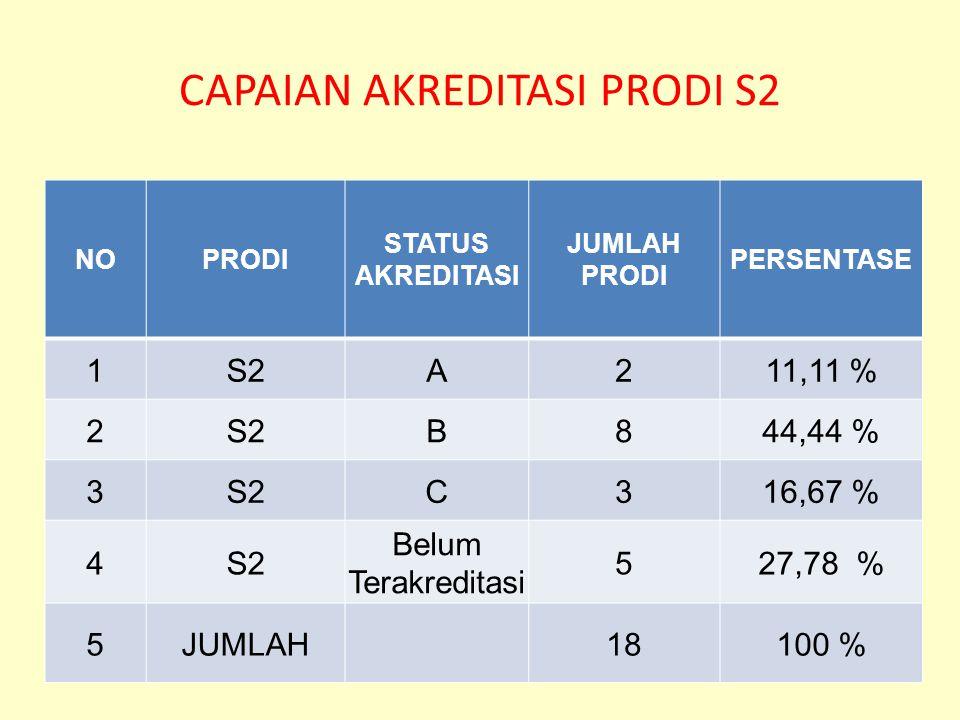 CAPAIAN AKREDITASI PRODI S2 NOPRODI STATUS AKREDITASI JUMLAH PRODI PERSENTASE 1S2A211,11 % 2S2B844,44 % 3S2C316,67 % 4S2 Belum Terakreditasi 527,78 % 5JUMLAH1818100 %