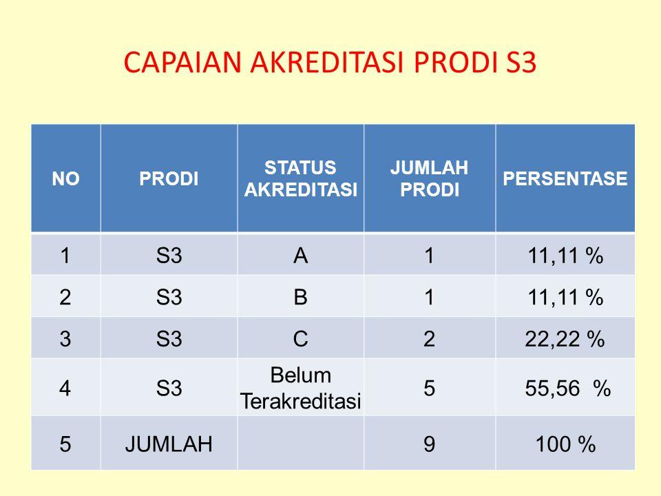 CAPAIAN AKREDITASI PRODI S3 NOPRODI STATUS AKREDITASI JUMLAH PRODI PERSENTASE 1S3A111,11 % 2S3B111,11 % 3S3C222,22 % 4S3 Belum Terakreditasi 5 55,56 % 5JUMLAH9100 %