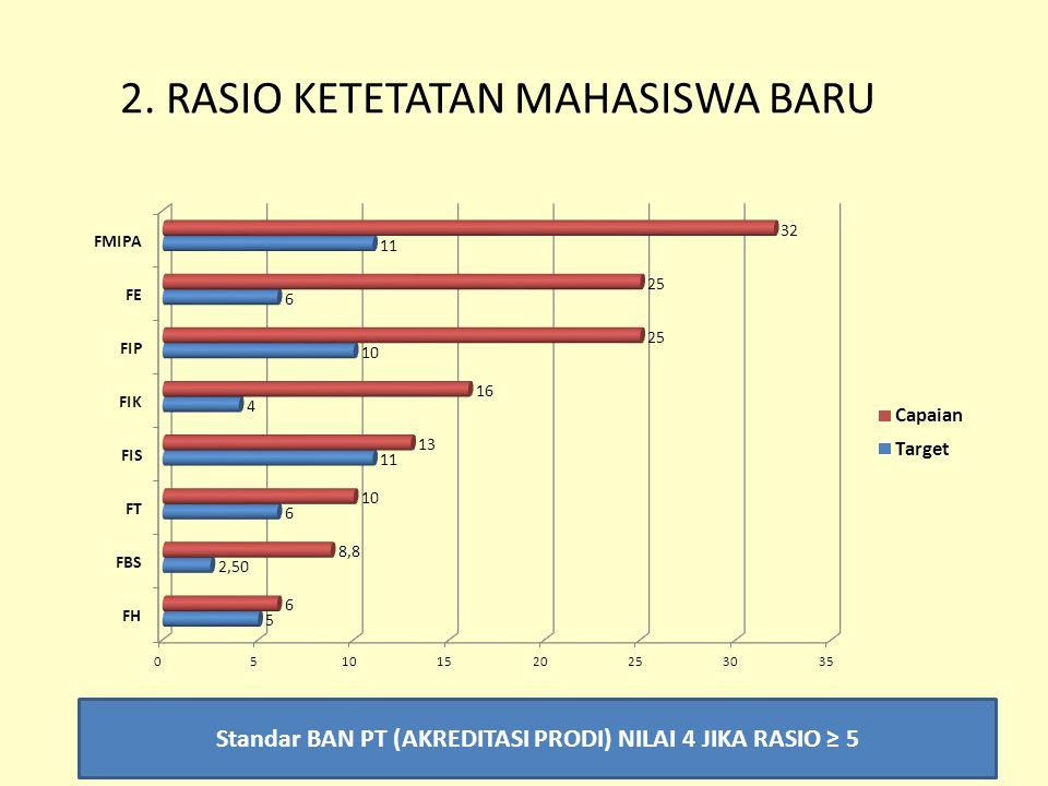 2. RASIO KETETATAN MAHASISWA BARU Standar BAN PT (AKREDITASI PRODI) NILAI 4 JIKA RASIO ≥ 5