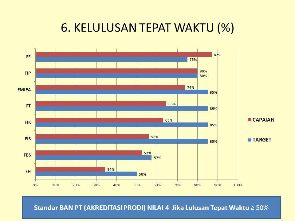 SUMBER DAYA MANUSIA 1.Indeks kinerja dosen dalam Pembelajaran (IKDP) 2.Dosen berkualifikasi S3 3.Guru besar 4.Rerata Beban Mengajar Dosen (SKS) 5.Tenaga Kependidikan dengan Kualifikasi S2 Sumber : Laporan AMI 2013 KINERJA BIDANG ADMINISTRASI & UMUM