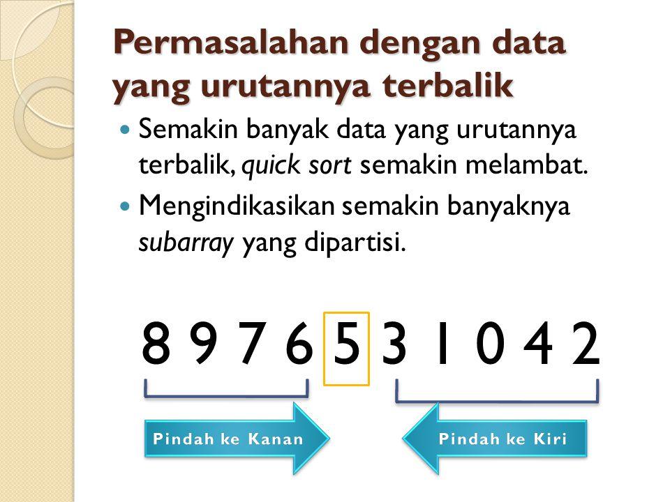8 9 7 6 5 3 1 0 4 2 Permasalahan dengan data yang urutannya terbalik Semakin banyak data yang urutannya terbalik, quick sort semakin melambat.