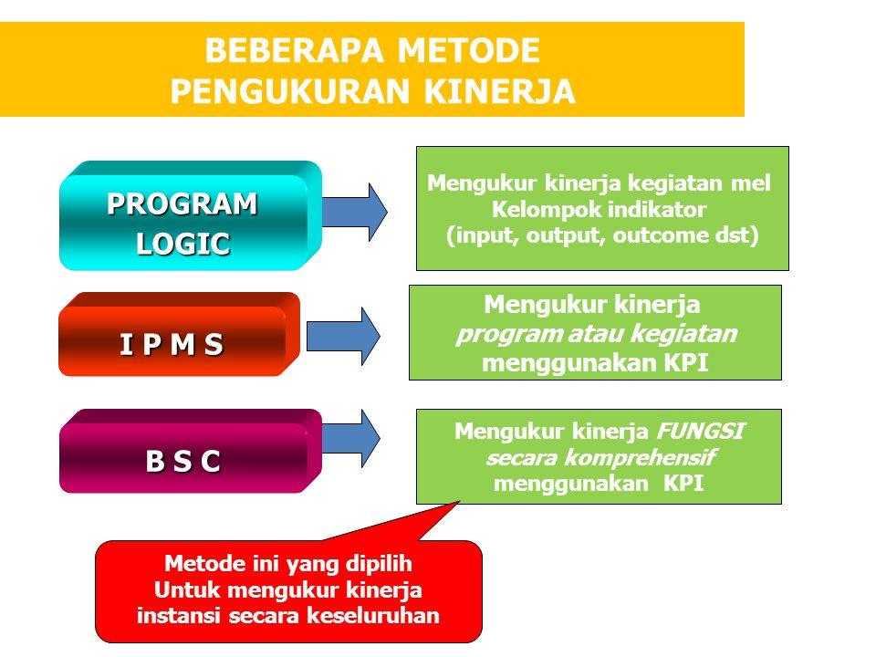 BEBERAPA METODE PENGUKURAN KINERJA Mengukur kinerja kegiatan mel Kelompok indikator (input, output, outcome dst) Mengukur kinerja program atau kegiatan menggunakan KPI Mengukur kinerja FUNGSI secara komprehensif menggunakan KPI Metode ini yang dipilih Untuk mengukur kinerja instansi secara keseluruhan B S C I P M S PROGRAMLOGIC