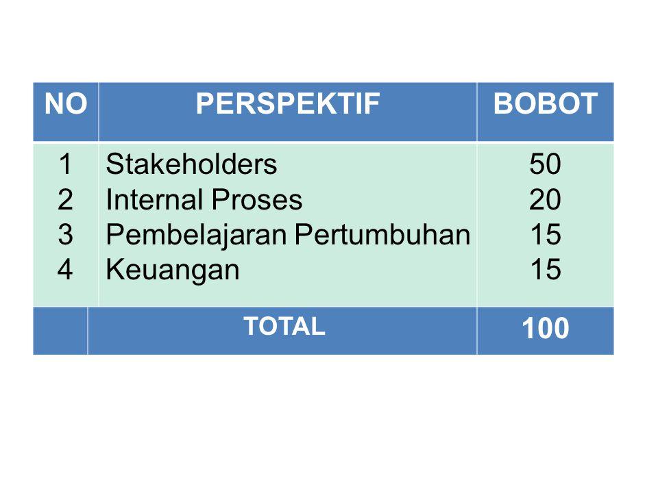 NOPERSPEKTIFBOBOT 12341234 Stakeholders Internal Proses Pembelajaran Pertumbuhan Keuangan 50 20 15 TOTAL 100 MODEL PEMBOBOTAN