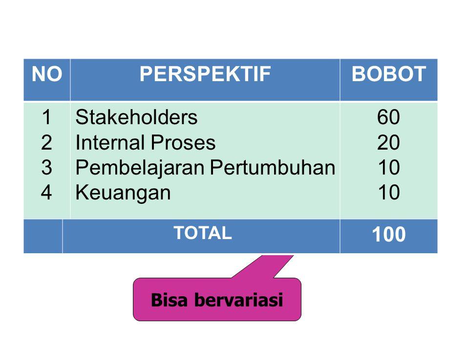 Bisa bervariasi NOPERSPEKTIFBOBOT 12341234 Stakeholders Internal Proses Pembelajaran Pertumbuhan Keuangan 60 20 10 TOTAL 100 MODEL PEMBOBOTAN