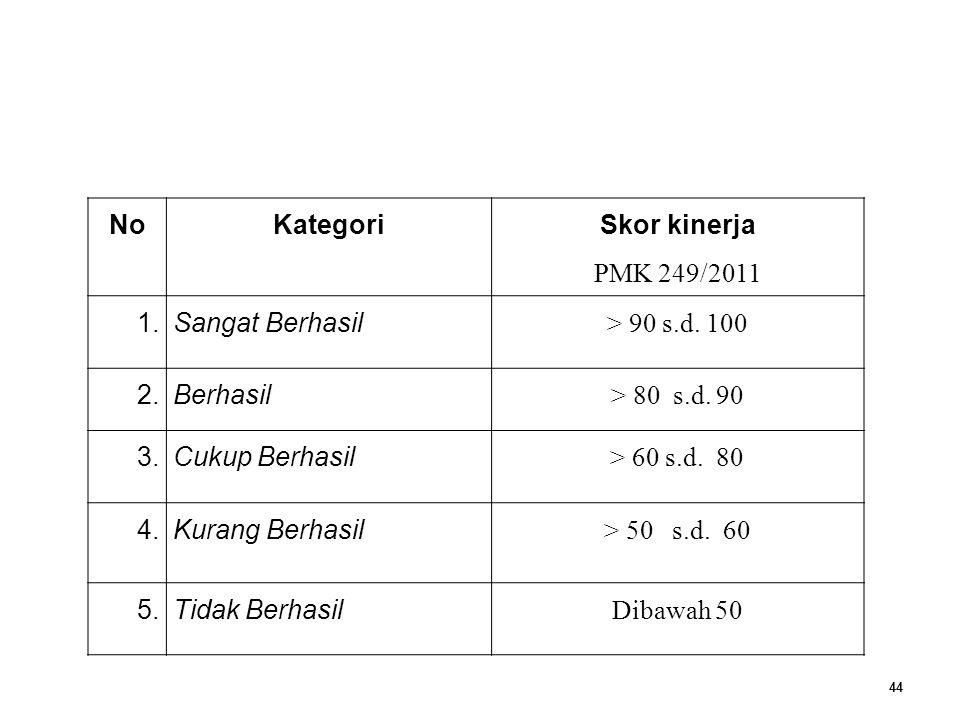 44 NoKategori Skor kinerja PMK 249/2011 1.Sangat Berhasil > 90 s.d.