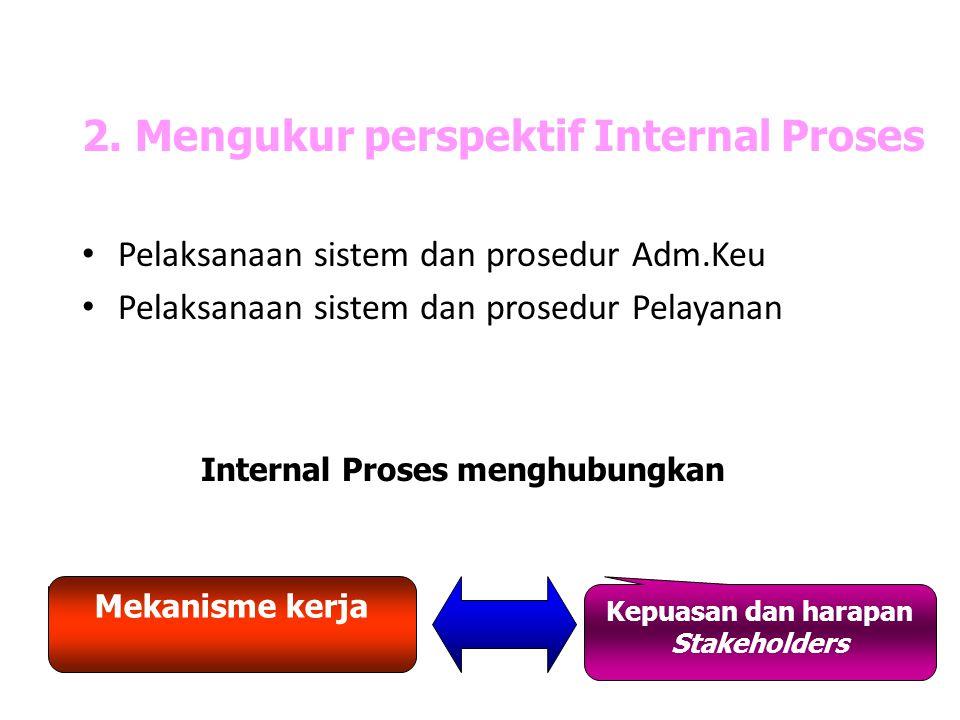 2. Mengukur perspektif Internal Proses Pelaksanaan sistem dan prosedur Adm.Keu Pelaksanaan sistem dan prosedur Pelayanan Internal Proses menghubungkan