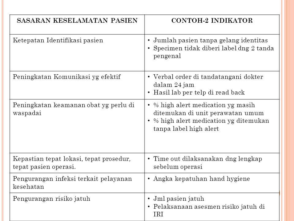 Komisi Akreditasi Rumah Sakit SASARAN KESELAMATAN PASIENCONTOH-2 INDIKATOR Ketepatan Identifikasi pasien Jumlah pasien tanpa gelang identitas Specimen