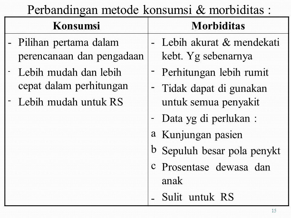 Kombinasi metode konsumsi dan morbiditas di sesuaikan dg anggaran yang tersedia. 1. DOEN, formularium, standar treatmen, kebijakan setempat. 2. Data c
