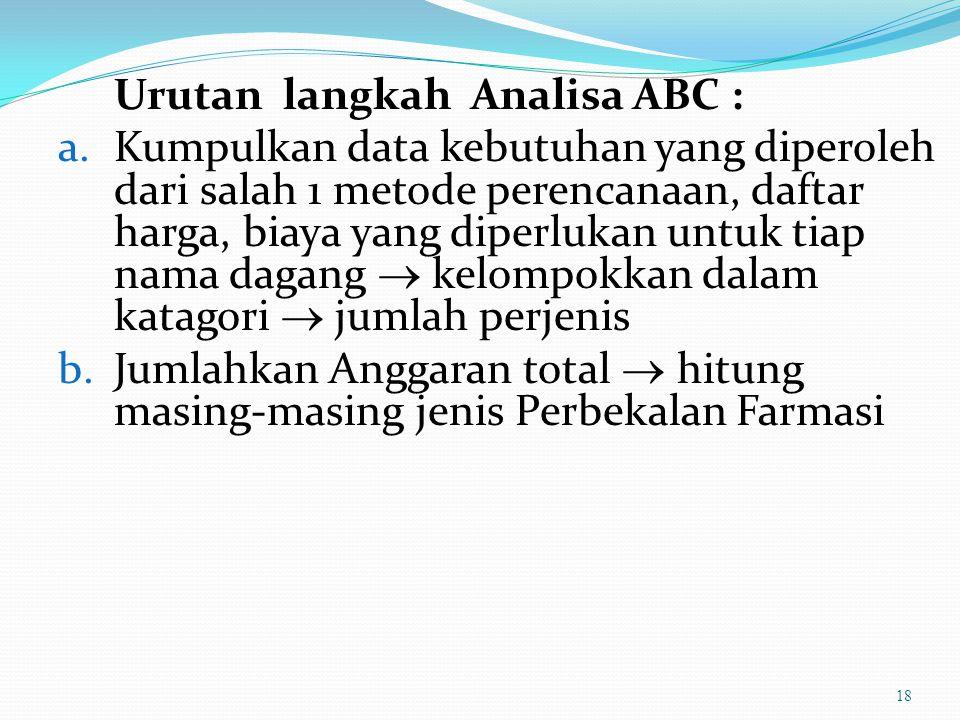 1. Analisa ABC  Kelompok A barang dg volume keuangan tinggi (70%), biasanya jml item hanya 15%  Kelompok B barang dg volume keuangan 20% jml item se