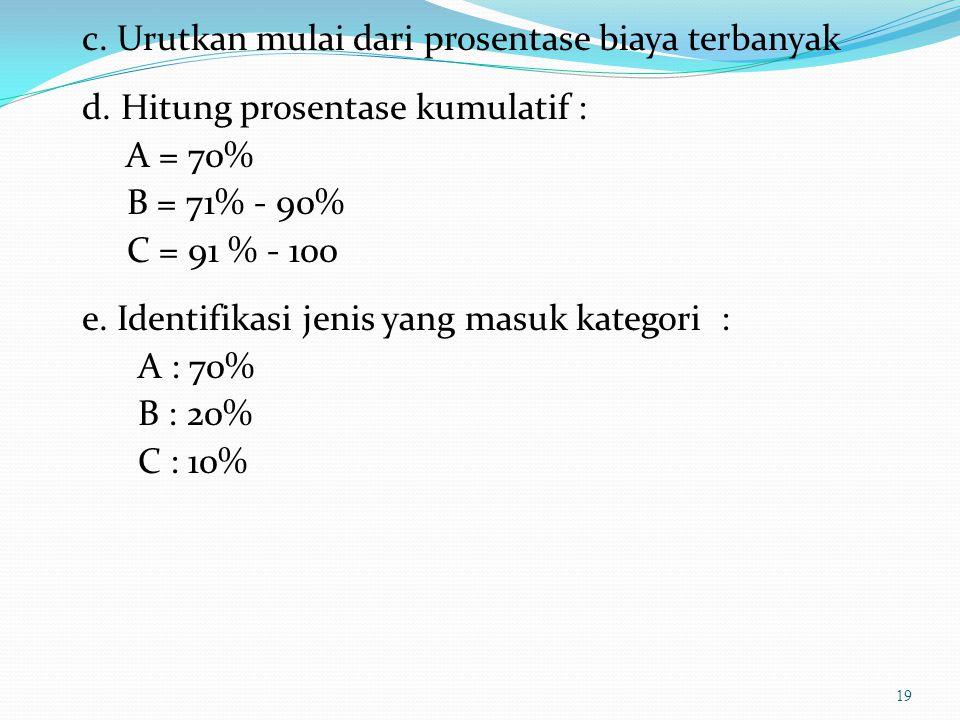 Urutan langkah Analisa ABC : a.Kumpulkan data kebutuhan yang diperoleh dari salah 1 metode perencanaan, daftar harga, biaya yang diperlukan untuk tiap