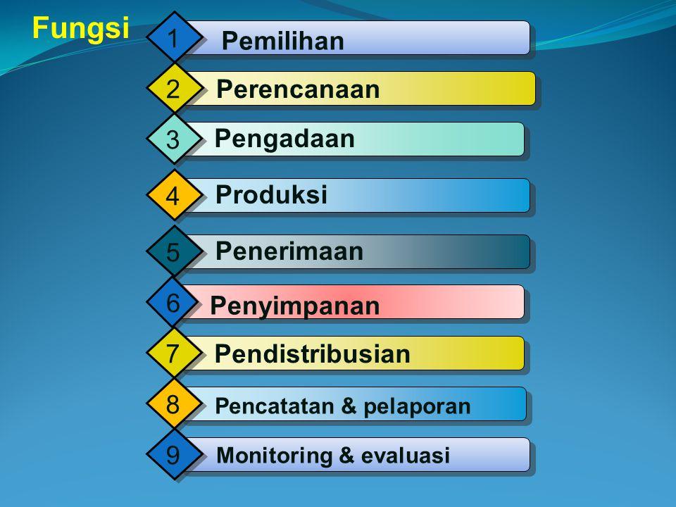 PF adalah Sediaan farmasi yang terdiri dari obat, bahan obat, alat kesehatan, reagensia, radio farmasi dan gas medis. 3
