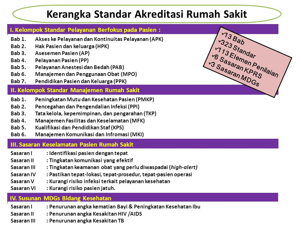 Sistem Akreditasi Rumah Sakit di Indonesia Tahun 2012 Sistem Akreditasi Rumah Sakit di Indonesia Tahun 2012 Standar KARS Standar KARS RUMAH SAKIT I.