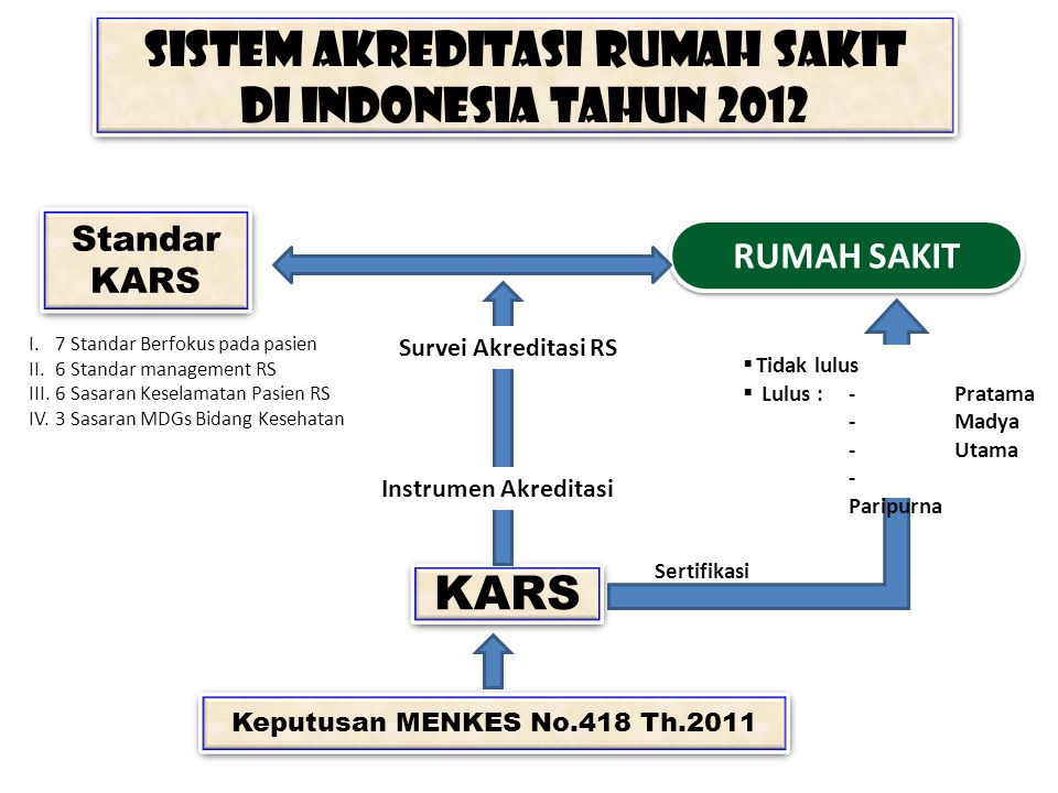 Sistem Akreditasi Rumah Sakit di Indonesia Tahun 2012 Sistem Akreditasi Rumah Sakit di Indonesia Tahun 2012 Standar KARS Standar KARS RUMAH SAKIT I. 7