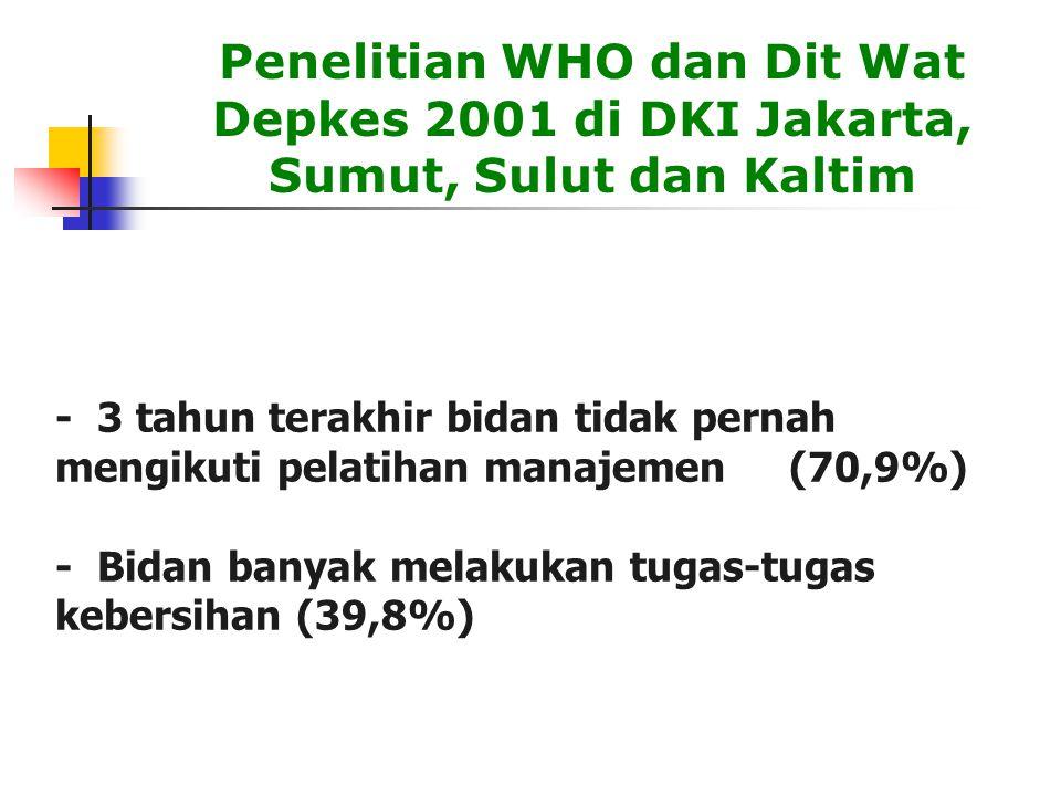 - 3 tahun terakhir bidan tidak pernah mengikuti pelatihan manajemen (70,9%) - Bidan banyak melakukan tugas-tugas kebersihan (39,8%) Penelitian WHO dan