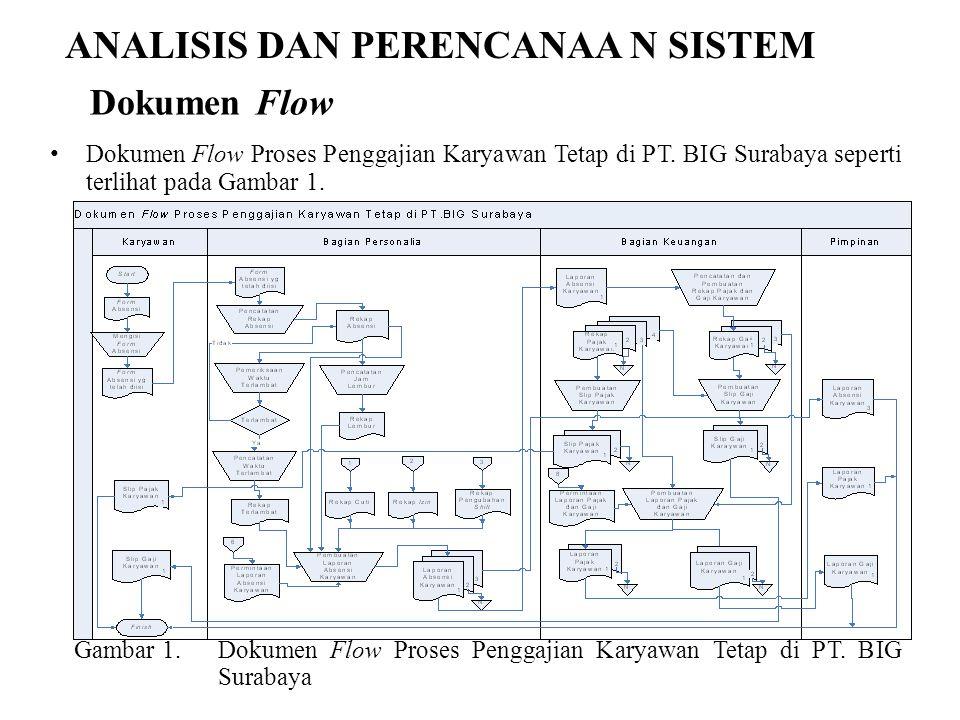 ANALISIS DAN PERENCANAA N SISTEM Dokumen Flow Proses Penggajian Karyawan Tetap di PT. BIG Surabaya seperti terlihat pada Gambar 1. Gambar 1.Dokumen Fl