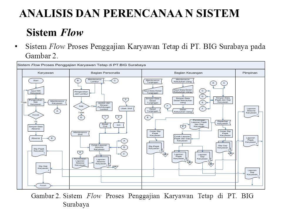 ANALISIS DAN PERENCANAA N SISTEM Sistem Flow Proses Penggajian Karyawan Tetap di PT. BIG Surabaya pada Gambar 2. Gambar 2.Sistem Flow Proses Penggajia