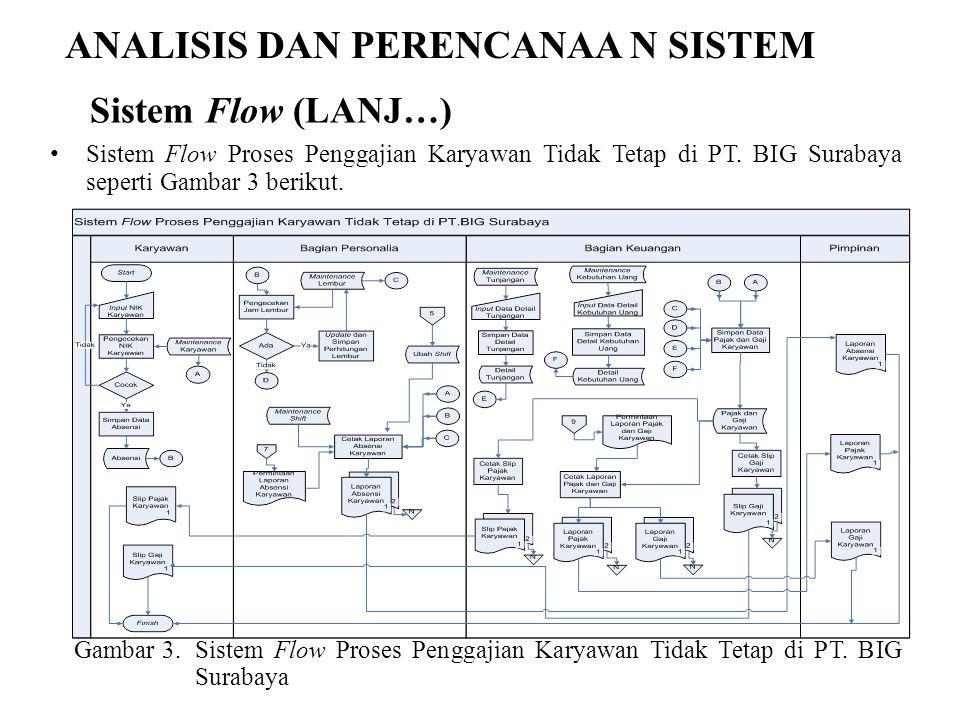 ANALISIS DAN PERENCANAA N SISTEM Sistem Flow Proses Penggajian Karyawan Tidak Tetap di PT. BIG Surabaya seperti Gambar 3 berikut. Gambar 3.Sistem Flow