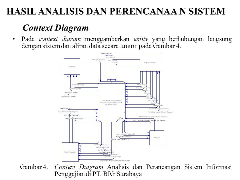 HASIL ANALISIS DAN PERENCANAA N SISTEM Pada context diaram menggambarkan entity yang berhubungan langsung dengan sistem dan aliran data secara umum pa