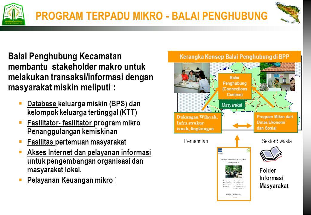 PROGRAM TERPADU MIKRO - BALAI PENGHUBUNG  Database keluarga miskin (BPS) dan kelompok keluarga tertinggal (KTT)  Fasilitator- fasilitator program mi