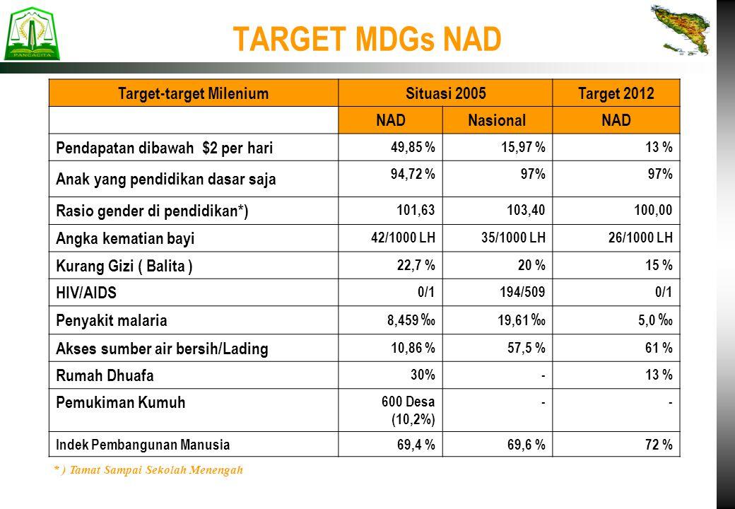 TARGET MDGs NAD Target-target Milenium Situasi 2005Target 2012 NADNasionalNAD Pendapatan dibawah $2 per hari 49,85 %15,97 %13 % Anak yang pendidikan d