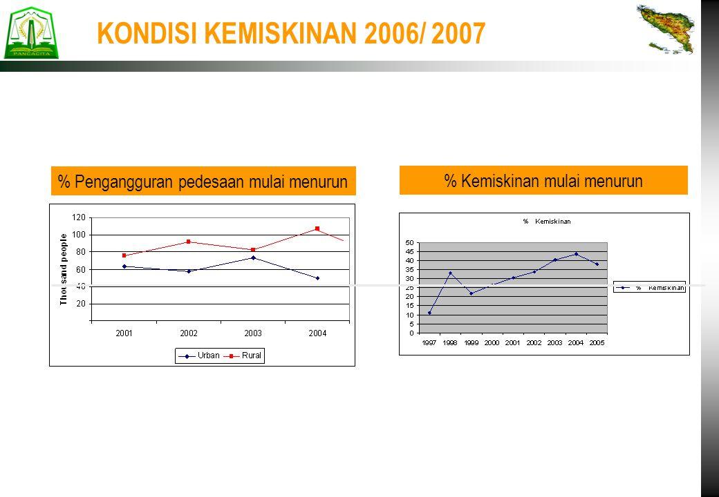 KONDISI KEMISKINAN 2006/ 2007 % Pengangguran pedesaan mulai menurun % Kemiskinan mulai menurun