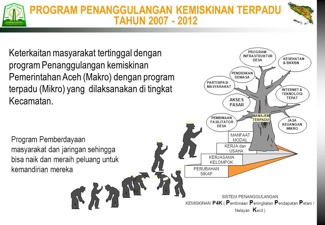 PROGRAM PENANGGULANGAN KEMISKINAN TERPADU TAHUN 2007 - 2012 SISTEM PENANGGULANGAN KEMISKINAN P4K ( P embinaan P eningkatan P endapatan P etani / Nelay