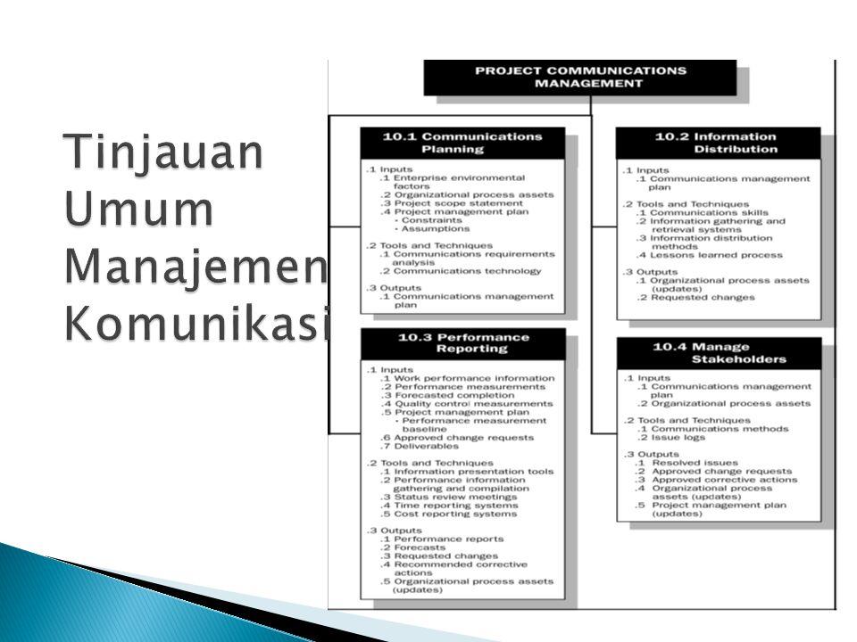  Merupakan proses yang sangat penting dalam proyek, mengingat seringnya kegagalan proyek terkait dengan kegagalan komunikasi  Rencana manajemen komunikasi adalah dokumen yang berisi arahan/tuntunan cara berkomunikasi dalam suatu proyek