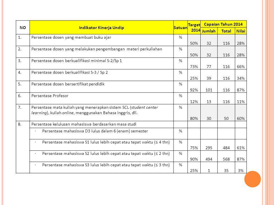 NOIndikator Kinerja UndipSatuan Target 2014 Capaian Tahun 2014 JumlahTotalNilai 1. Persentase dosen yang membuat buku ajar% 50%3211628% 2. Persentase