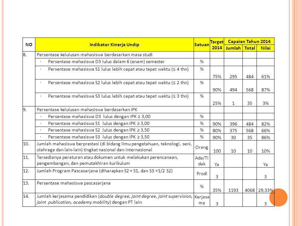 NOIndikator Kinerja UndipSatuan Target 2014 Capaian Tahun 2014 JumlahTotalNilai 8. Persentase kelulusan mahasiswa berdasarkan masa studi · Persentase