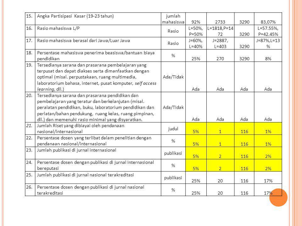 15. Angka Partisipasi Kasar (19-23 tahun) jumlah mahasiswa 92%2733329083,07% 16. Rasio mahasiswa L/P Rasio L=50%, P=50% L=1818,P=14 723290 L=57.55%, P