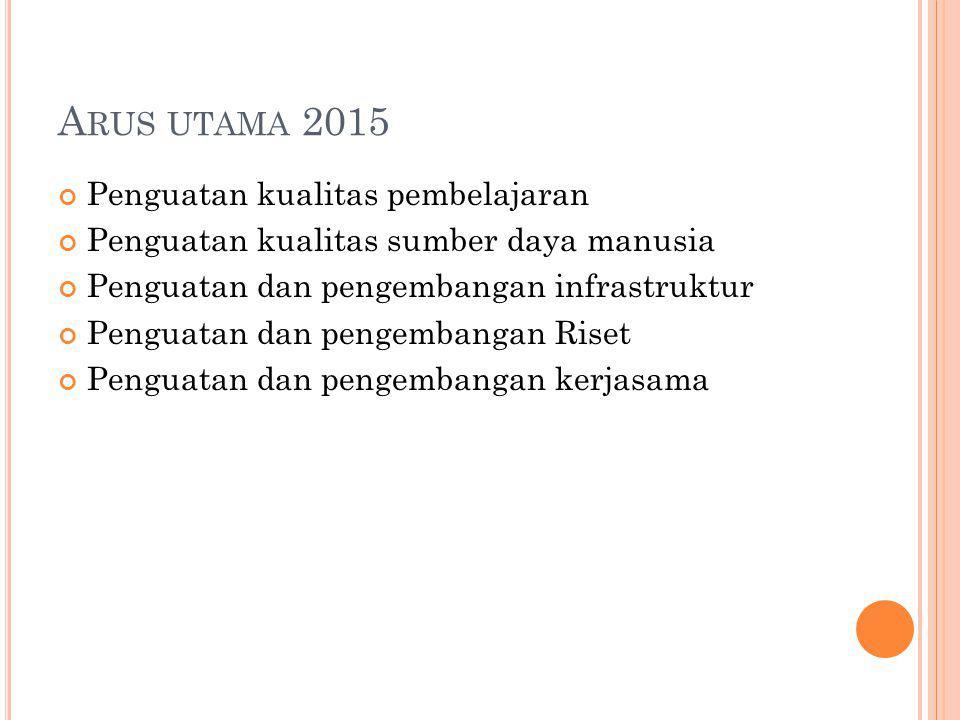 A RUS UTAMA 2015 Penguatan kualitas pembelajaran Penguatan kualitas sumber daya manusia Penguatan dan pengembangan infrastruktur Penguatan dan pengemb