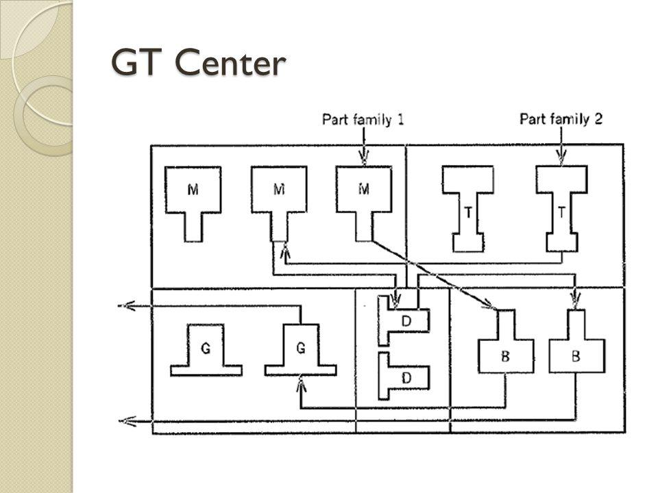 GT Center