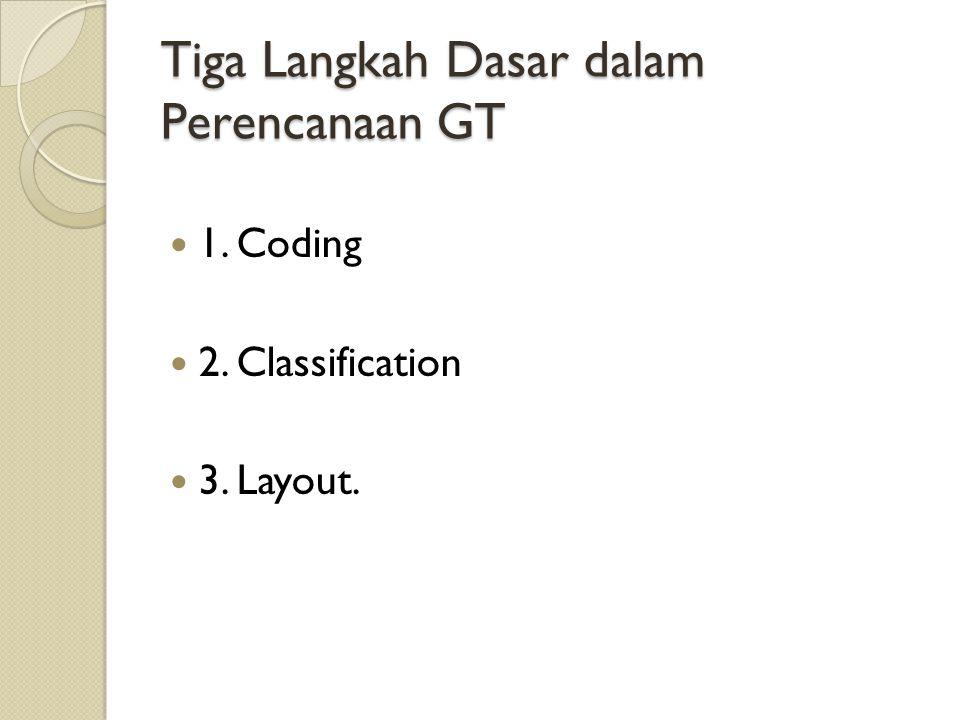 Tiga Langkah Dasar dalam Perencanaan GT 1. Coding 2. Classification 3. Layout.