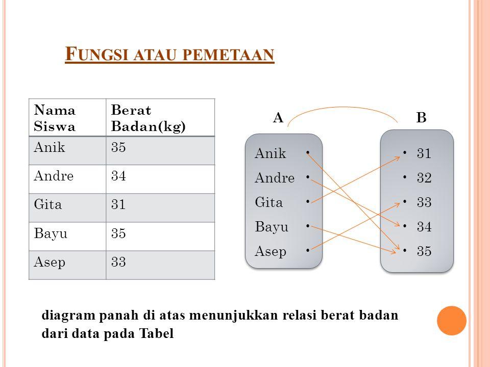 F UNGSI ATAU PEMETAAN Nama Siswa Berat Badan(kg) Anik35 Andre34 Gita31 Bayu35 Asep33 Anik Andre Gita Bayu Asep Anik Andre Gita Bayu Asep 31 32 33 34 35 31 32 33 34 35 AB diagram panah di atas menunjukkan relasi berat badan dari data pada Tabel