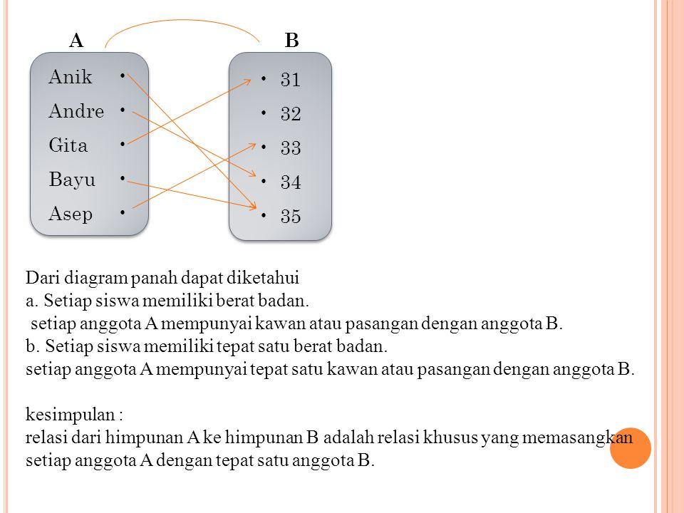 Anik Andre Gita Bayu Asep Anik Andre Gita Bayu Asep 31 32 33 34 35 31 32 33 34 35 AB Dari diagram panah dapat diketahui a.